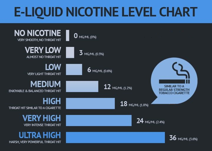 Vape Juice Nicotine Level